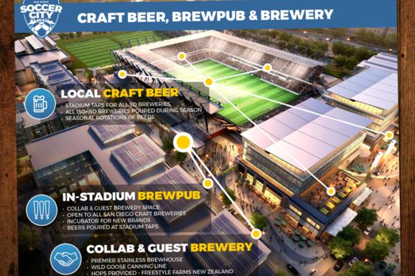 John Wolfe Compton - Portfolio SoccerCity SD Infographic